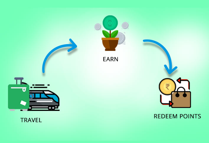 earn and redeem